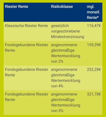 Gothaer Riester Tabelle