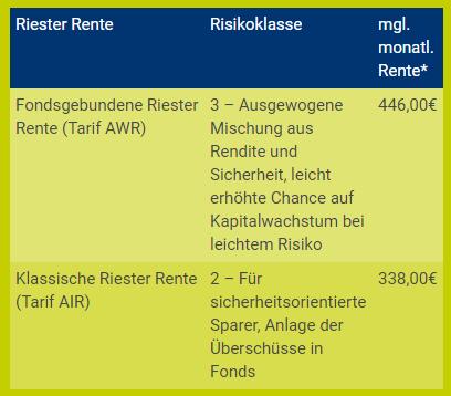 Riester Rente Beamte Tabelle
