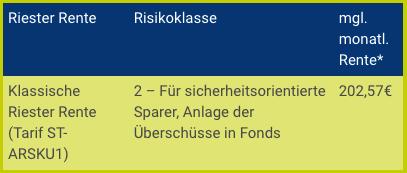 Riester Rente Beamte Allianz