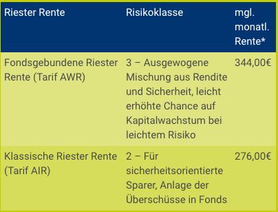 Riester Rente Freiberufler