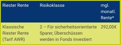 Riester Rente Freiberufler Volkswohl Bund
