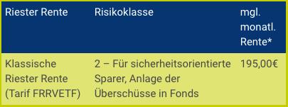 Riester Rente Lehrer LV1871
