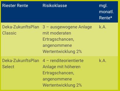 Sparkasse Deka Riester Rente Beispiel